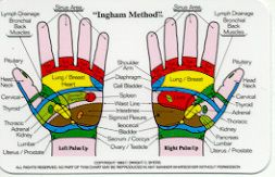 Ingham Reflexology Chart Hand and Foot Wallet Size Card WH6279